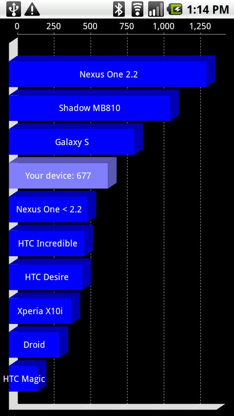 Motorola shadwo benchmark nexus one