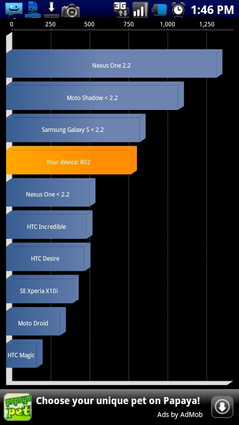 motorola shadow quadrant benchmark droid htc samsung galaxy s