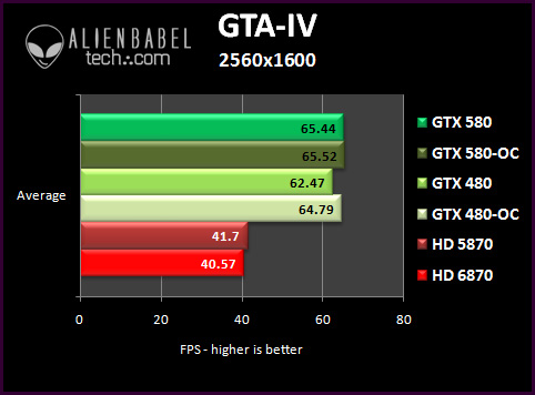 GTAIV 26 Introducing Nvidias GTX 580   Fermi Improved!