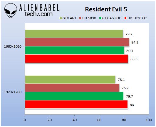 GTX460_HD5830_Resident_Evil_5