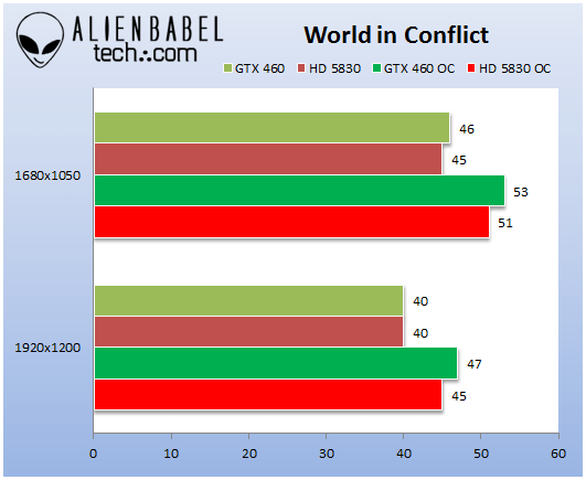GTX460_HD5830_World_in_Conflict