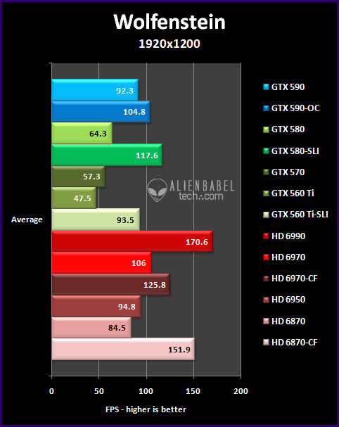 Wolf 19 The GTX 590 vs. the HD 6990   only One is the Worlds Fastest video card