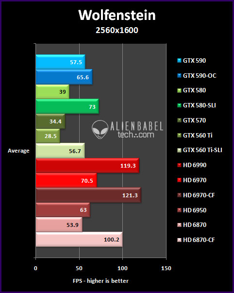 Wolf 25 The GTX 590 vs. the HD 6990   only One is the Worlds Fastest video card
