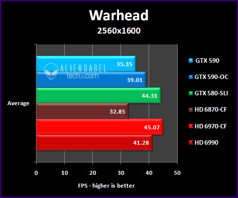 war 25 The GTX 590 vs. the HD 6990   only One is the Worlds Fastest video card
