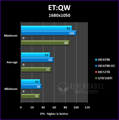etqw 16 Introducing AMDs HD 6790