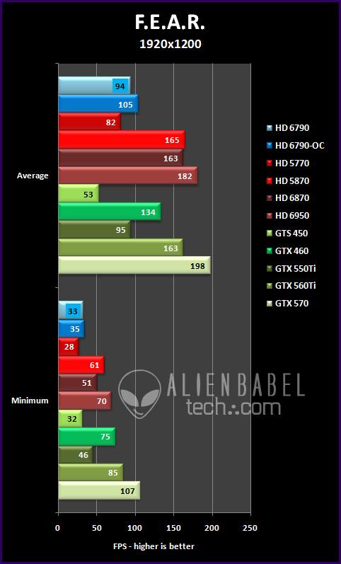 fear 191 Introducing AMDs HD 6790