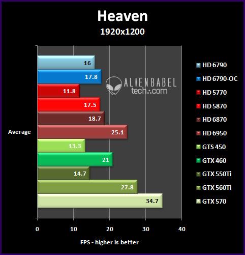 heaven 192 Introducing AMDs HD 6790
