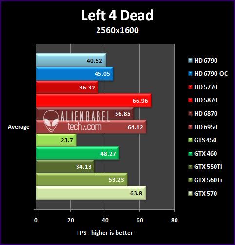 l4d 252 Introducing AMDs HD 6790