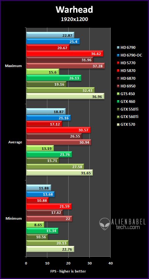 war 19 Introducing AMDs HD 6790
