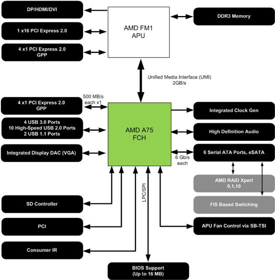FM1 hubcontroller AMD Announces Availability for the AMD Fusion A Series desktop APU