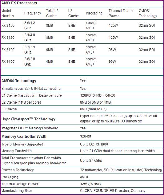 Specsataglance AMDs FX 8150 vs. Core i7 & Phenom II   Bulldozer Arrives!
