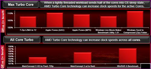 Turbocore1 AMDs FX 8150 vs. Core i7 & Phenom II   Bulldozer Arrives!