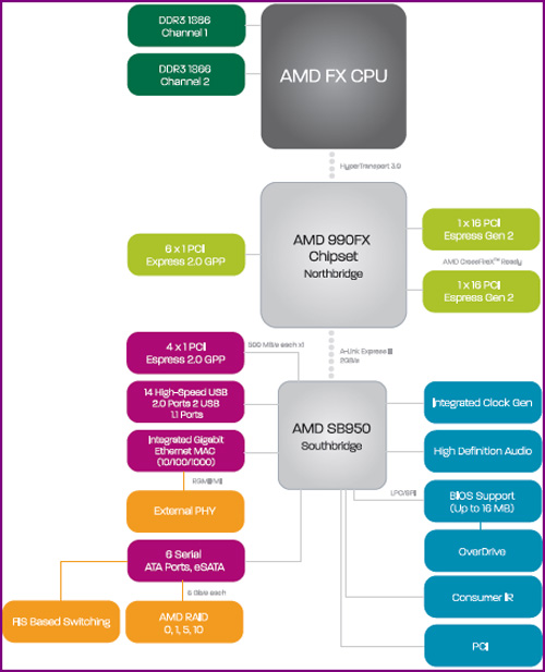 fx diag 11 AMDs FX 8150 vs. Core i7 & Phenom II   Bulldozer Arrives!