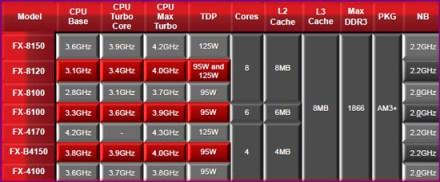 fxmodels AMDs FX 8150 vs. Core i7 & Phenom II   Bulldozer Arrives!
