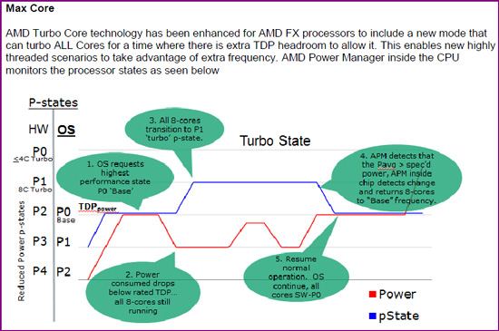 maxturbo1 AMDs FX 8150 vs. Core i7 & Phenom II   Bulldozer Arrives!