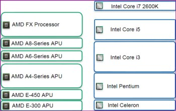positioning AMDs FX 8150 vs. Core i7 & Phenom II   Bulldozer Arrives!