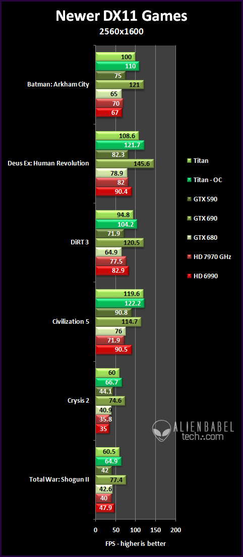 newer dx11 25 Nvidias Titan arrives to take the performance crown   36 Performance Benchmarks