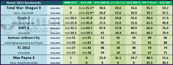 Newer DX111 An Upgraders Guide   from 8800 GTX to GTX 650 Ti BOOST (Pt. 2)
