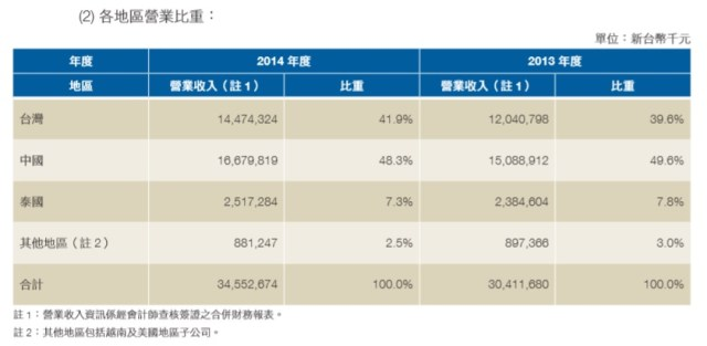中租市場產銷概況2