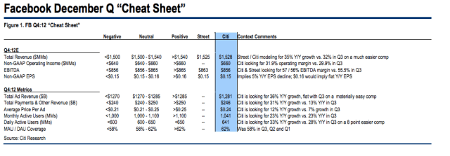 Citi Facebook Q4 cheat sheet