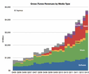 Asymco_iTunes_Revenue_by_type