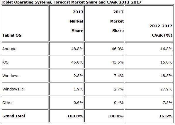 IDC_Tablet_ forecast_2013