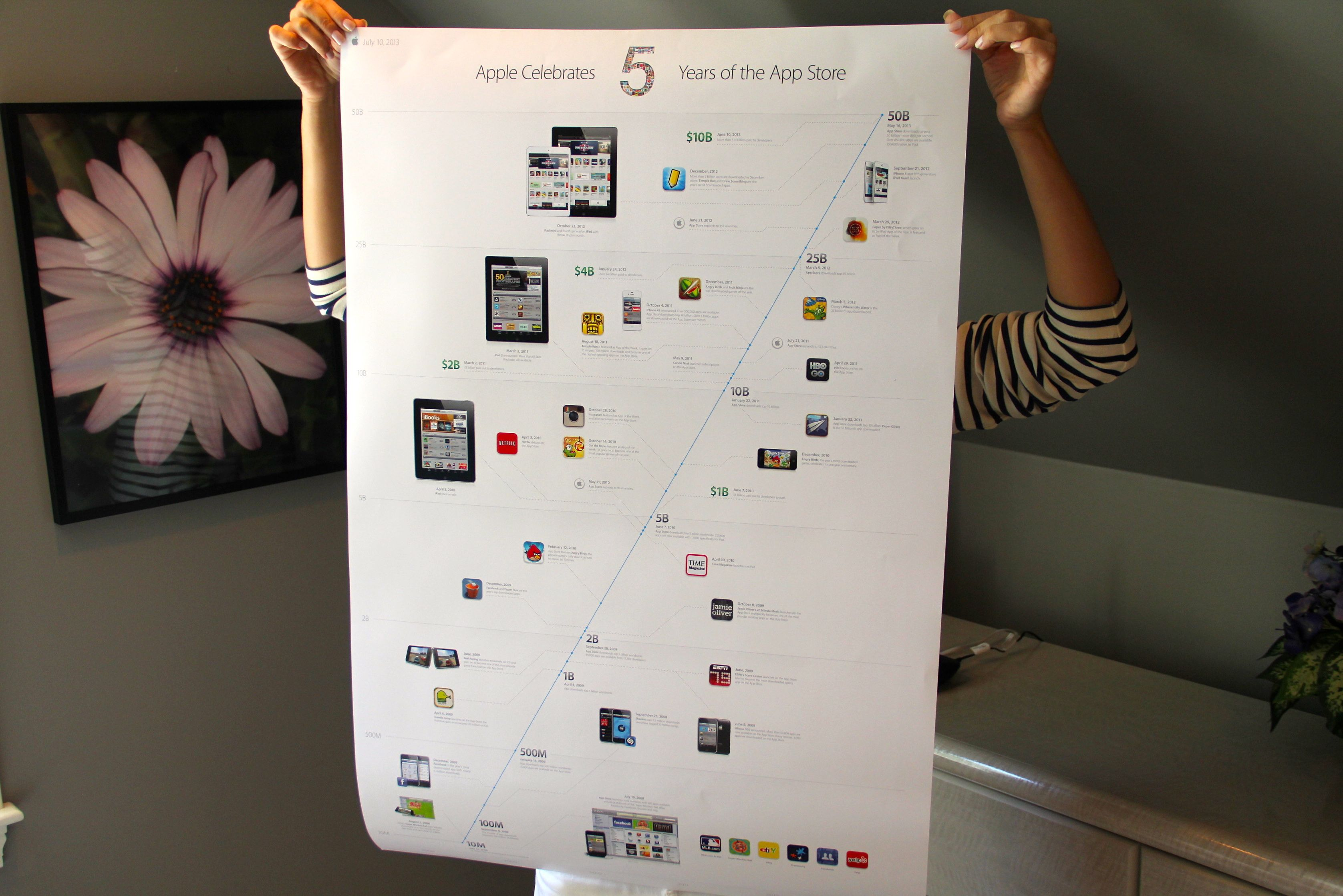 Apples Infographic Timeline Poster