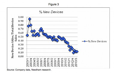 BlackBerry_new-device-sales