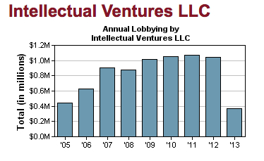 IV_lobbying_spend