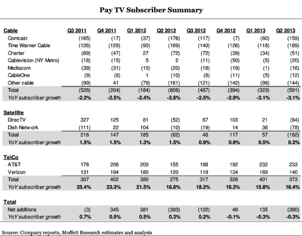 pay TV q2 2013 numbers