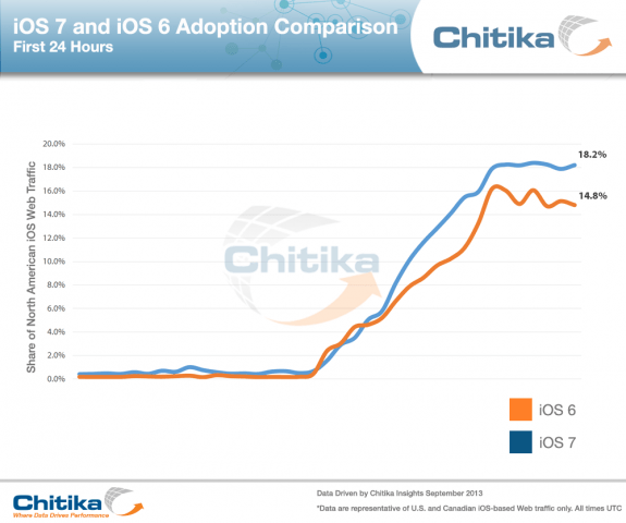 iOS 7 and iOS 6 Adoption Comparison 24hrs
