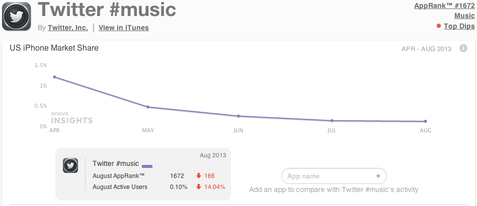 Twitter__music_-_Market_Share_and_App_Store_Statistics____Onavo_Insights