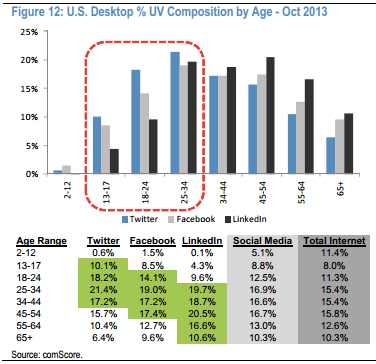 Twitter Comscore US Age Desktop.14 AM copy