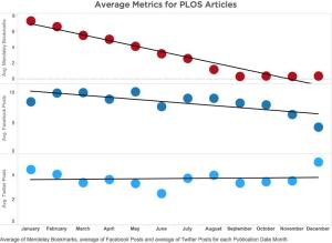 Average Altmetrics for PLOS Articles from 2014 by Month