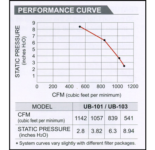 2 HP Dust Collector (UB-101) performance curve