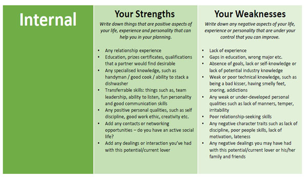 making your swot analysis work for you What is swot analysis  review your swot matrix with a view to creating an action plan to address each of the four  as you use the swot analysis for planning,.