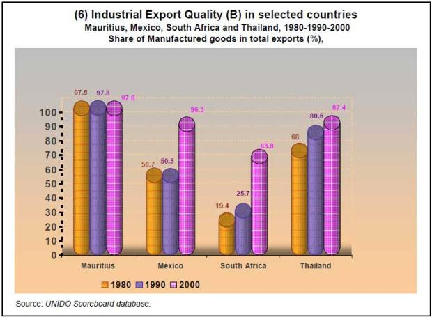 10-6Component-indices-for-selected-countries