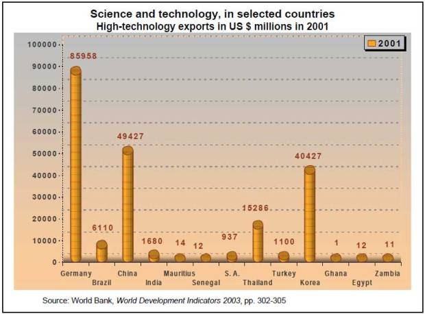 2.5-High-technology-exports,-in-million-of-$-US,-2001