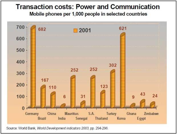 4.3---Mobile-phones-per-1,000-people,-2001