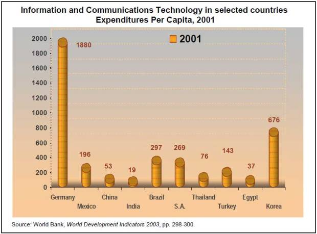 4.6-Expenditures-on-Information-Communications-Technology-per-Capita,-in-2001