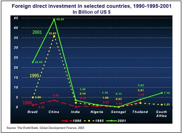 5.1-Foreign-Direct-Investment,-1990,-1995,-2001