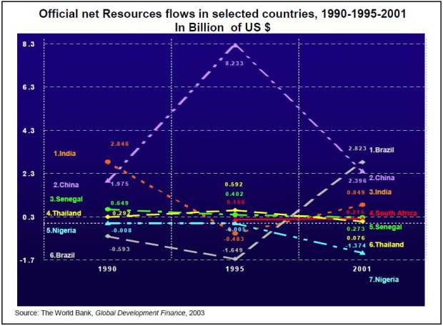 5.4-Public-Resource-flows-1990,-1995,-2001
