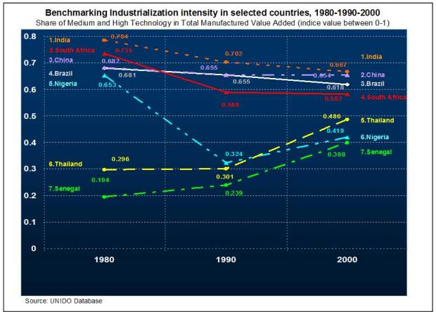 Graph-5-Industrialization-intensity-(A-and-B)-MHT-MVA-and-MVA-GDPex7
