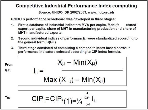 Industrial-Performance-Scoreboard