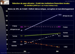 Graphique 2 - abscence de credit favorise la corruption et retard les efforts de developpement