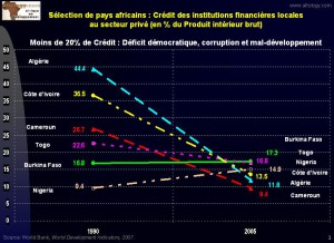 Graphique 3 - abscence de credit favorise la corruption et retard les efforts de developpement