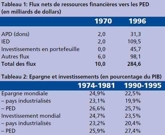 Tableau 1: Flux nets de ressources financières vers les PED
