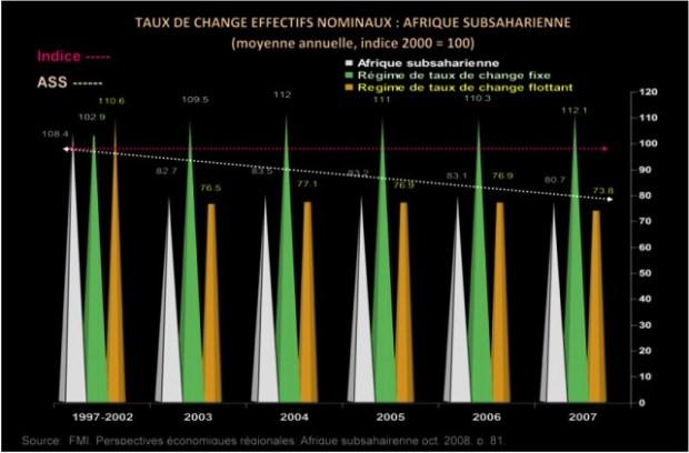 Source: FMI 2008, Perspectives économiques régionales: Afrique subsaharienne, octobre 2008, Washington, USA, p. 81.