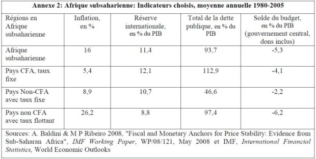 "Source: Alfredo BALDINI & Marcos Poplawski RIBEIRO, ""Fiscal and Monetary Anchors for Price Stability: Evidence from Sub-Saharan Africa"", IMF Working Paper, WP/08/121, May 2008, p. 25."
