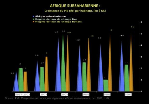 FMI 2008, Perspectives économiques régionales: Afrique subsaharienne, octobre 2008, Washington, USA